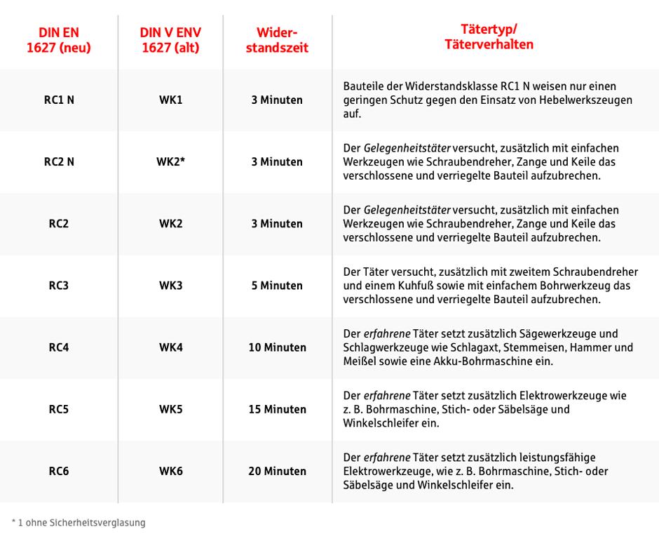 Einbruchschutz im einzelhandel - Widerstandsklassen turen tabelle ...
